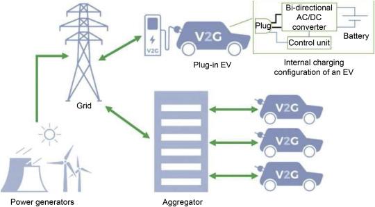 اتصال خودرو به شبکه چیست